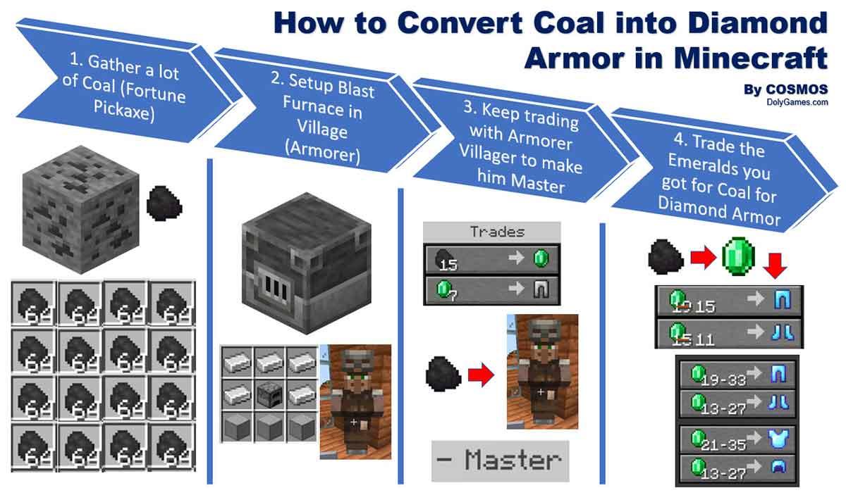 How To Convert Coal Into Diamond Armor In Minecraft Dolygames