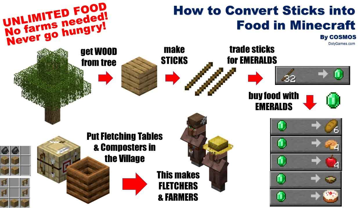 How To Convert Sticks Into Food In Minecraft Dolygames